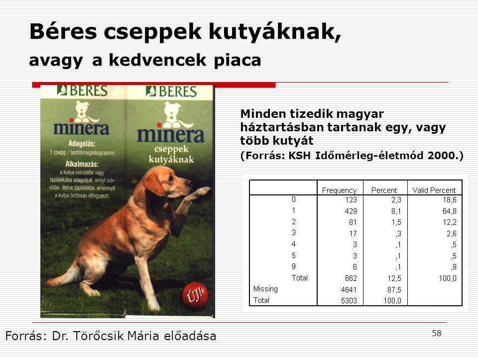58 Béres cseppek kutyáknak, avagy a kedvencek piaca Minden tizedik magyar háztartásban tartanak egy, vagy több kutyát (Forrás: KSH Időmérleg-életmód 2000.) Forrás: Dr.