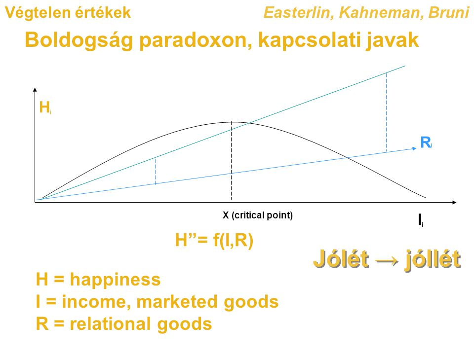 Végtelen értékek Boldogság paradoxon, kapcsolati javak HiHi X (critical point) IiIi H = f(I,R) H = happiness I = income, marketed goods R = relational goods Easterlin, Kahneman, Bruni RIRI Jólét → jóllét
