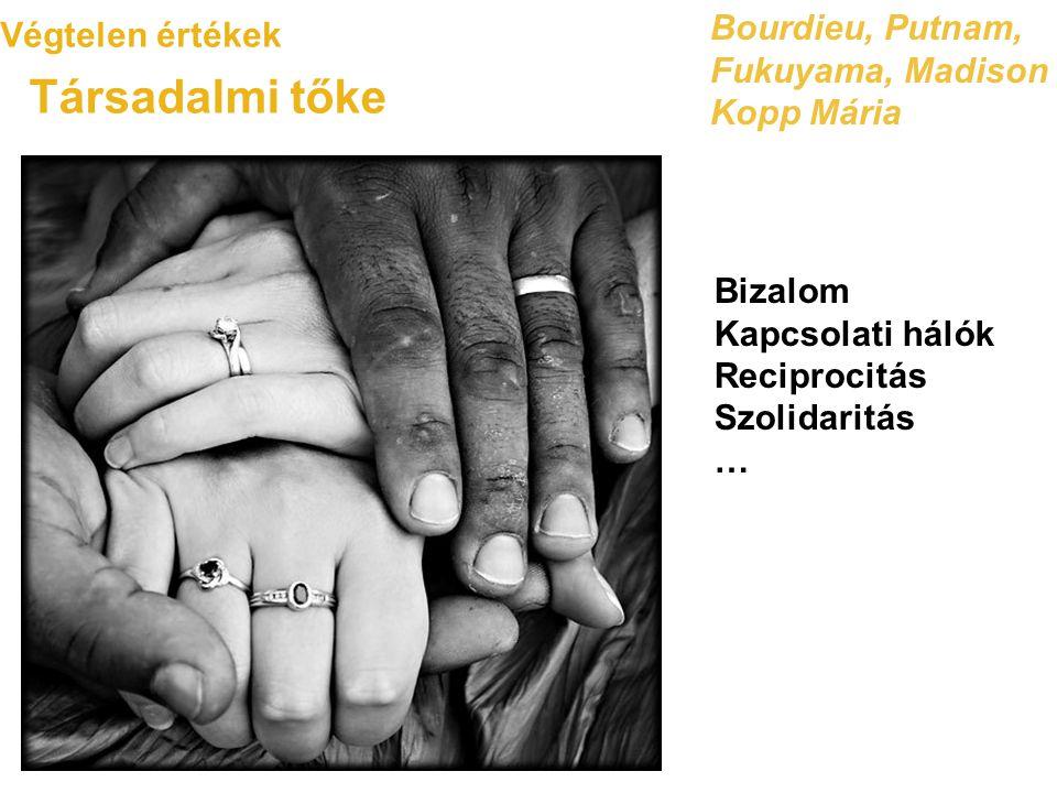 Végtelen értékek Társadalmi tőke Bourdieu, Putnam, Fukuyama, Madison Kopp Mária Bizalom Kapcsolati hálók Reciprocitás Szolidaritás …