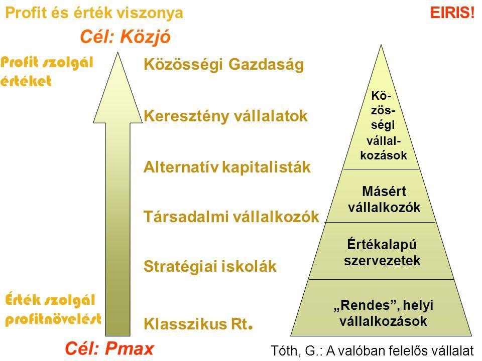 """""""Rendes , helyi vállalkozások Értékalapú szervezetek Másért vállalkozók Kö- zös- ségi vállal- kozások Tóth, G.: A valóban felelős vállalat Profit és érték viszonya Cél: Pmax Cél: Közjó Profit szolgál értéket Érték szolgál profitnövelést Közösségi Gazdaság Keresztény vállalatok Alternatív kapitalisták Társadalmi vállalkozók Stratégiai iskolák Klasszikus Rt."""