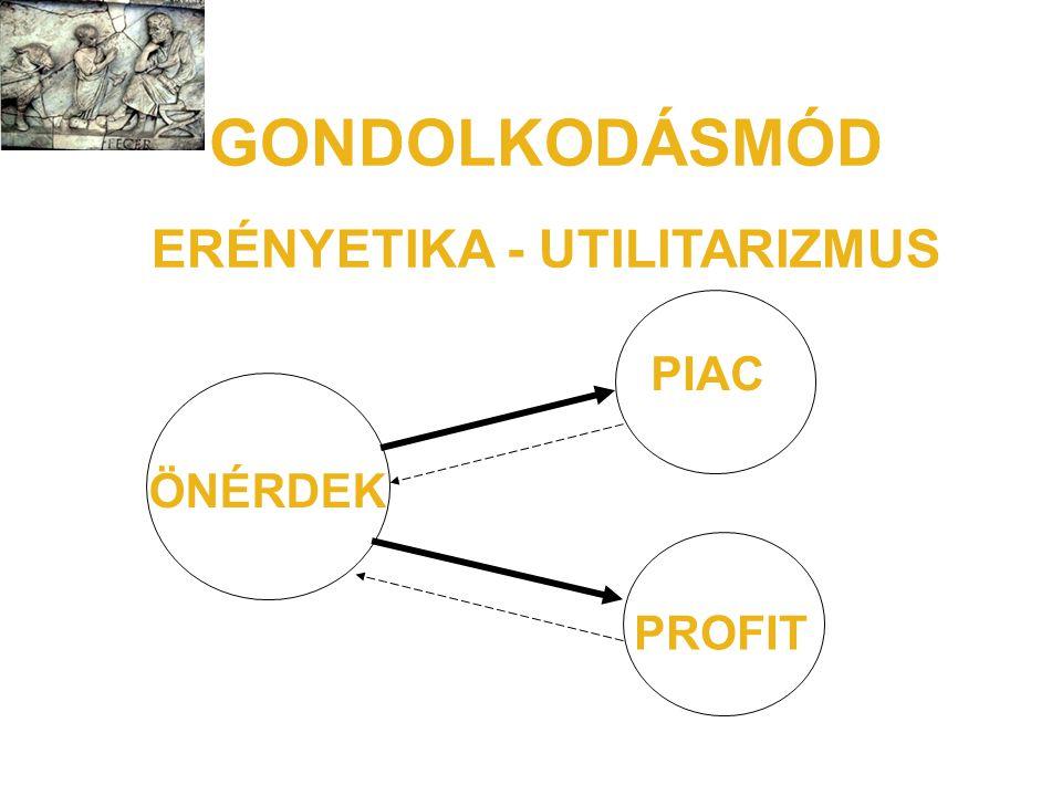 GONDOLKODÁSMÓD ERÉNYETIKA - UTILITARIZMUS ÖNÉRDEK PIAC PROFIT
