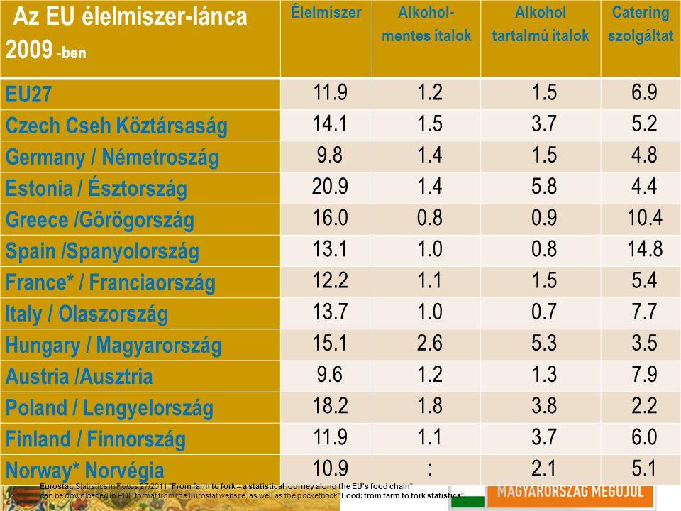 Az EU élelmiszer-lánca 2009 -ben Élelmiszer Alkohol- mentes italok Alkohol tartalmú italok Catering szolgáltat EU27 11.91.21.56.9 Czech Cseh Köztársas