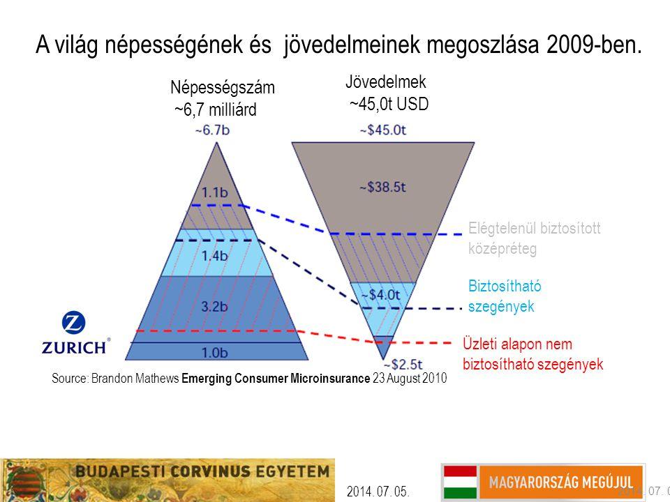 2014. 07. 05. Source: Brandon Mathews Emerging Consumer Microinsurance 23 August 2010 A világ népességének és jövedelmeinek megoszlása 2009-ben. Népes