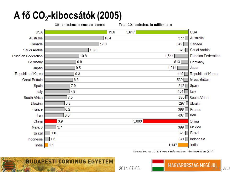 Per capita raw material use IN 2000 S OURCE : DMC: W EISZ ET AL.