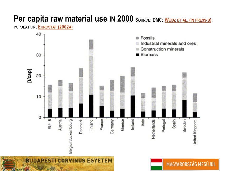 Per capita raw material use IN 2000 S OURCE : DMC: W EISZ ET AL. ( IN PRESS - B ); POPULATION : E UROSTAT (2002 A )W EISZ ET AL. ( IN PRESS - B )E URO
