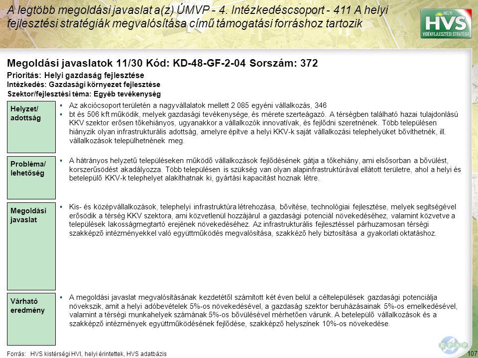 107 Forrás:HVS kistérségi HVI, helyi érintettek, HVS adatbázis Megoldási javaslatok 11/30 Kód: KD-48-GF-2-04 Sorszám: 372 A legtöbb megoldási javaslat a(z) ÚMVP - 4.