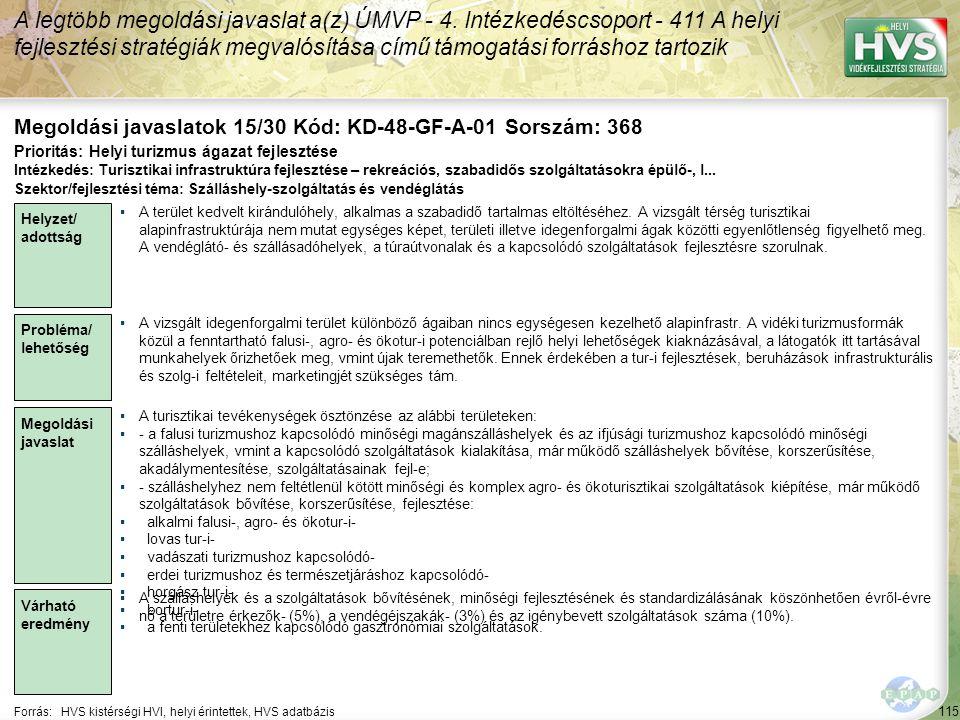 115 Forrás:HVS kistérségi HVI, helyi érintettek, HVS adatbázis Megoldási javaslatok 15/30 Kód: KD-48-GF-A-01 Sorszám: 368 A legtöbb megoldási javaslat a(z) ÚMVP - 4.