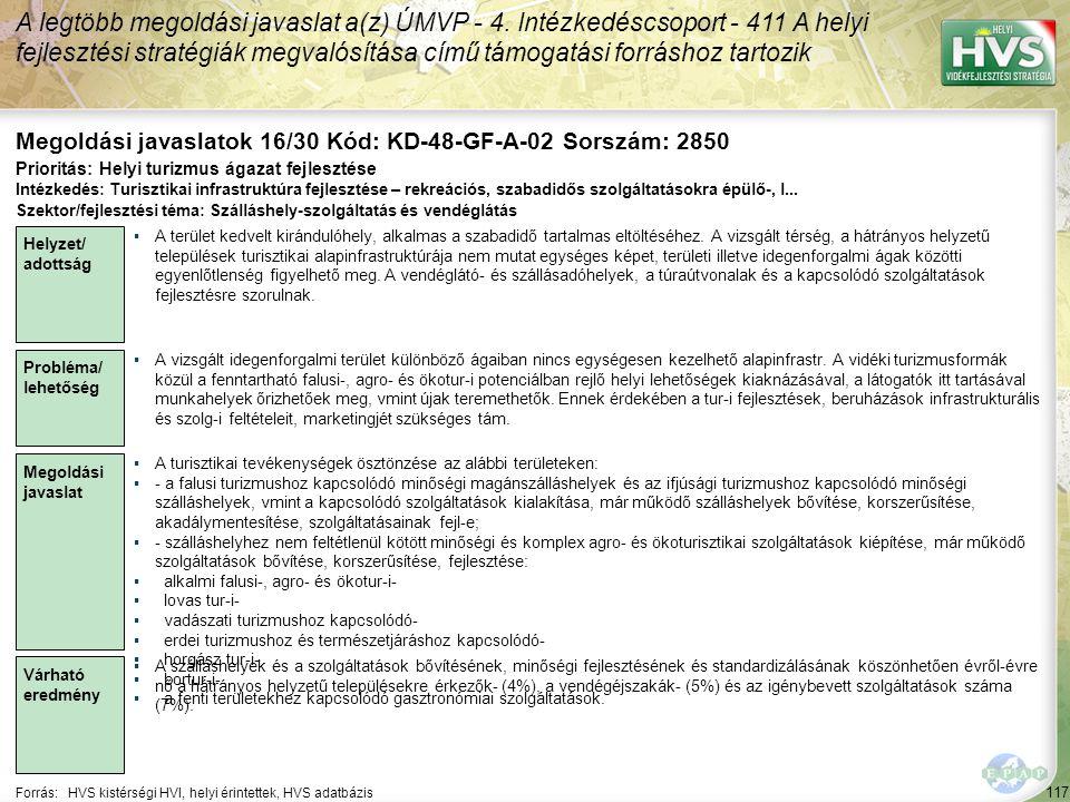 117 Forrás:HVS kistérségi HVI, helyi érintettek, HVS adatbázis Megoldási javaslatok 16/30 Kód: KD-48-GF-A-02 Sorszám: 2850 A legtöbb megoldási javaslat a(z) ÚMVP - 4.
