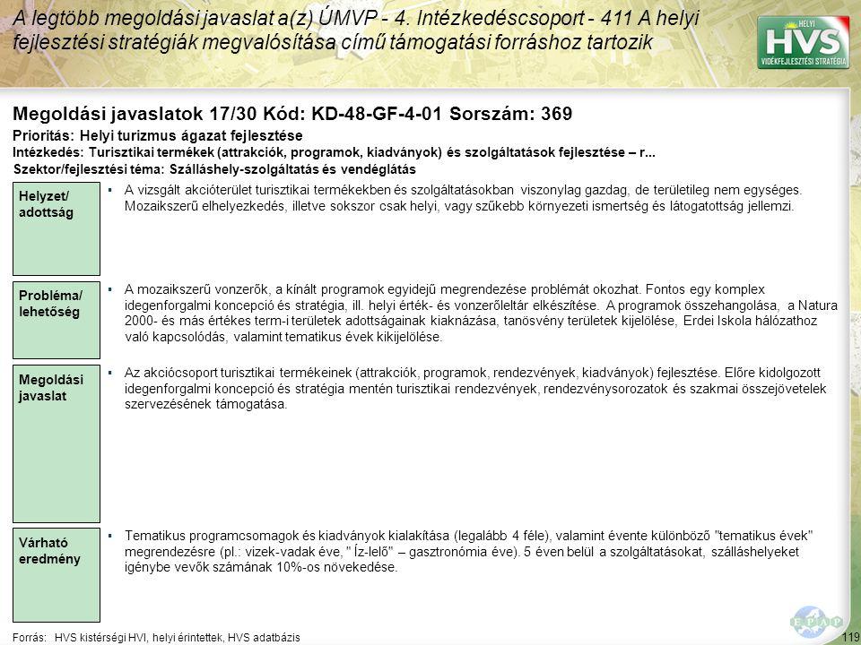 119 Forrás:HVS kistérségi HVI, helyi érintettek, HVS adatbázis Megoldási javaslatok 17/30 Kód: KD-48-GF-4-01 Sorszám: 369 A legtöbb megoldási javaslat a(z) ÚMVP - 4.