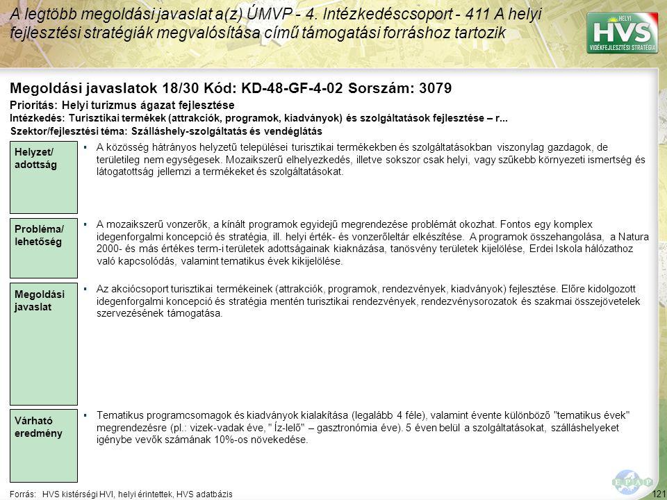 121 Forrás:HVS kistérségi HVI, helyi érintettek, HVS adatbázis Megoldási javaslatok 18/30 Kód: KD-48-GF-4-02 Sorszám: 3079 A legtöbb megoldási javaslat a(z) ÚMVP - 4.