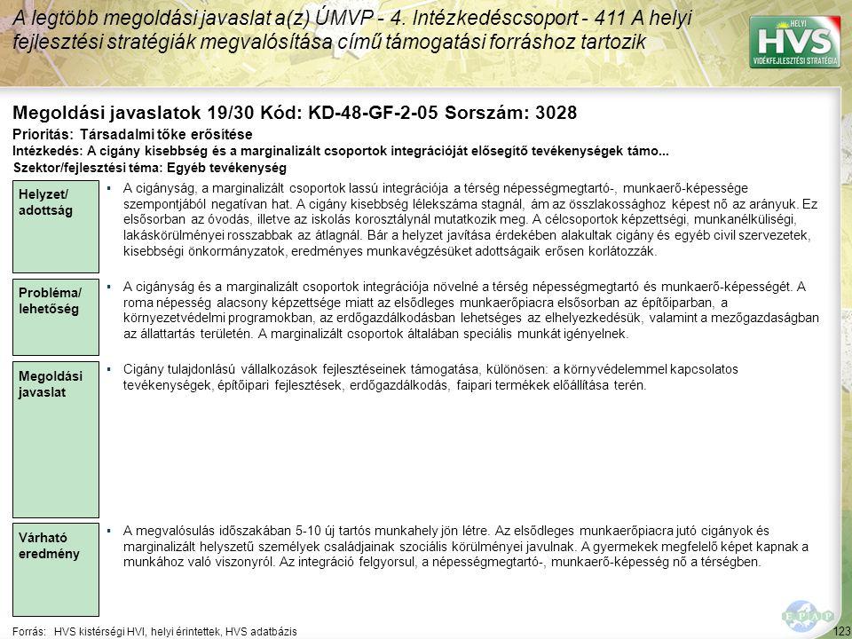 123 Forrás:HVS kistérségi HVI, helyi érintettek, HVS adatbázis Megoldási javaslatok 19/30 Kód: KD-48-GF-2-05 Sorszám: 3028 A legtöbb megoldási javaslat a(z) ÚMVP - 4.