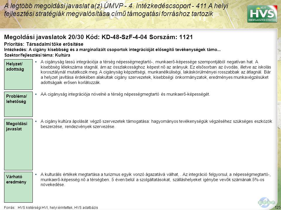125 Forrás:HVS kistérségi HVI, helyi érintettek, HVS adatbázis Megoldási javaslatok 20/30 Kód: KD-48-SzF-4-04 Sorszám: 1121 A legtöbb megoldási javaslat a(z) ÚMVP - 4.