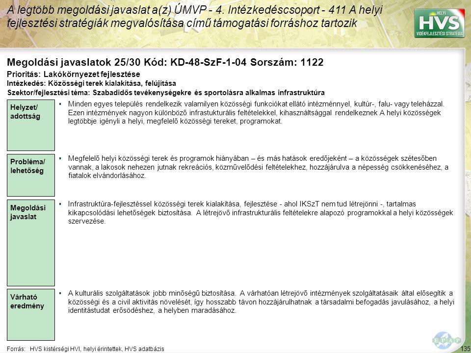 135 Forrás:HVS kistérségi HVI, helyi érintettek, HVS adatbázis Megoldási javaslatok 25/30 Kód: KD-48-SzF-1-04 Sorszám: 1122 A legtöbb megoldási javaslat a(z) ÚMVP - 4.