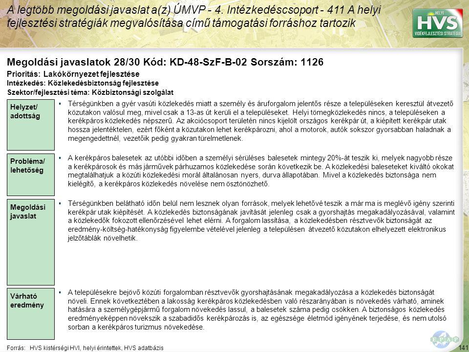 141 Forrás:HVS kistérségi HVI, helyi érintettek, HVS adatbázis Megoldási javaslatok 28/30 Kód: KD-48-SzF-B-02 Sorszám: 1126 A legtöbb megoldási javaslat a(z) ÚMVP - 4.