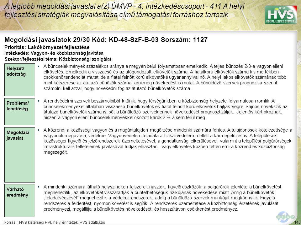 143 Forrás:HVS kistérségi HVI, helyi érintettek, HVS adatbázis Megoldási javaslatok 29/30 Kód: KD-48-SzF-B-03 Sorszám: 1127 A legtöbb megoldási javaslat a(z) ÚMVP - 4.