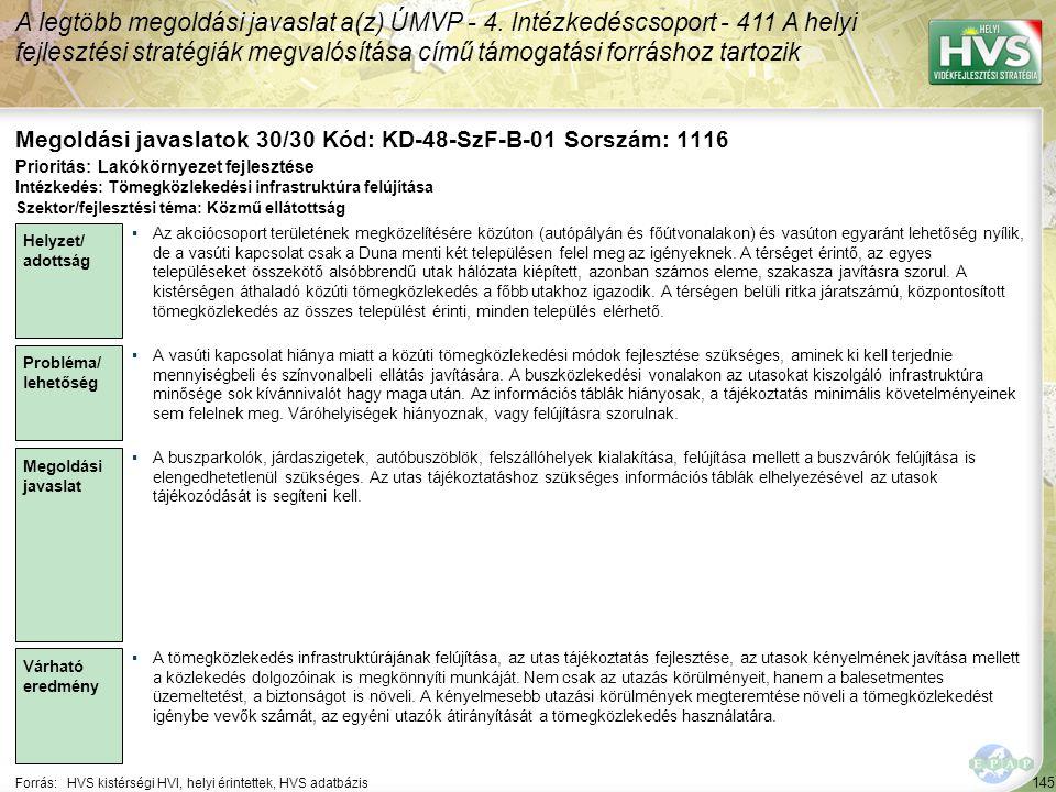 145 Forrás:HVS kistérségi HVI, helyi érintettek, HVS adatbázis Megoldási javaslatok 30/30 Kód: KD-48-SzF-B-01 Sorszám: 1116 A legtöbb megoldási javaslat a(z) ÚMVP - 4.