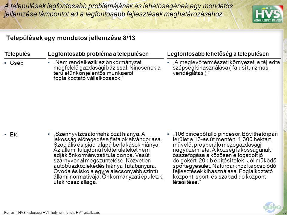 """50 Települések egy mondatos jellemzése 8/13 A települések legfontosabb problémájának és lehetőségének egy mondatos jellemzése támpontot ad a legfontosabb fejlesztések meghatározásához Forrás:HVS kistérségi HVI, helyi érintettek, HVT adatbázis TelepülésLegfontosabb probléma a településen ▪Csép ▪""""Nem rendelkezik az önkormányzat megfelelő gazdasági bázissal."""