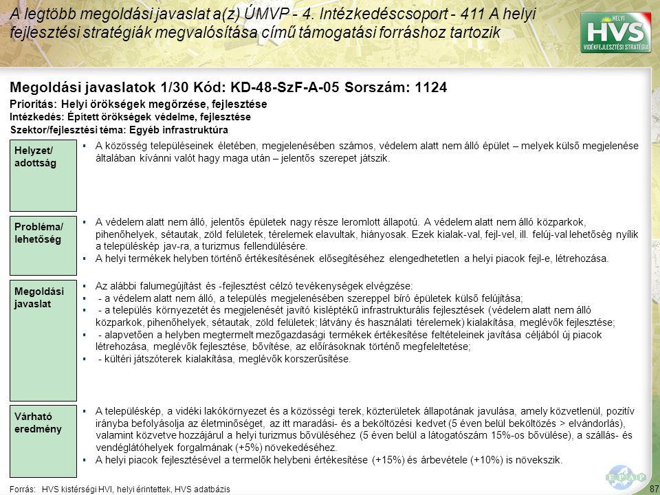 87 Forrás:HVS kistérségi HVI, helyi érintettek, HVS adatbázis Megoldási javaslatok 1/30 Kód: KD-48-SzF-A-05 Sorszám: 1124 A legtöbb megoldási javaslat a(z) ÚMVP - 4.