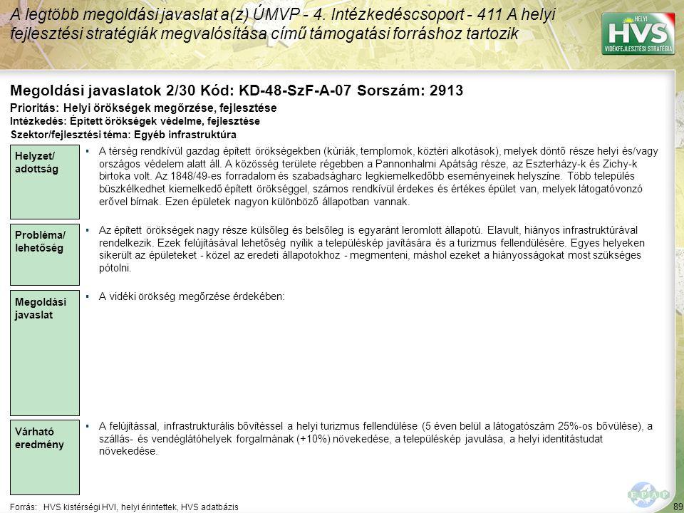 89 Forrás:HVS kistérségi HVI, helyi érintettek, HVS adatbázis Megoldási javaslatok 2/30 Kód: KD-48-SzF-A-07 Sorszám: 2913 A legtöbb megoldási javaslat a(z) ÚMVP - 4.