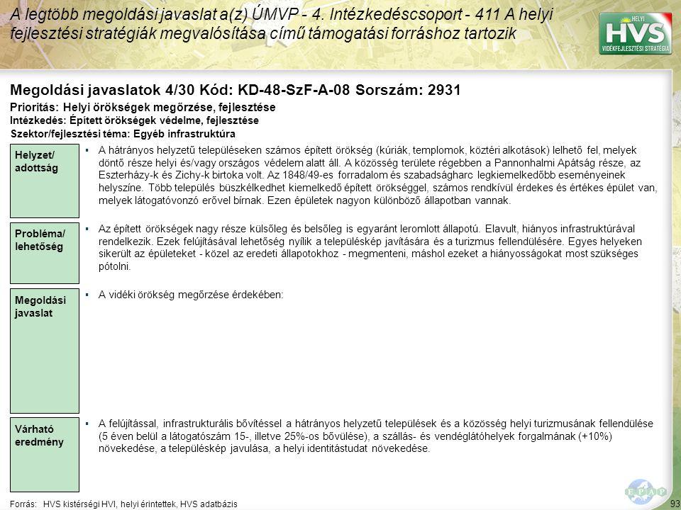 93 Forrás:HVS kistérségi HVI, helyi érintettek, HVS adatbázis Megoldási javaslatok 4/30 Kód: KD-48-SzF-A-08 Sorszám: 2931 A legtöbb megoldási javaslat a(z) ÚMVP - 4.
