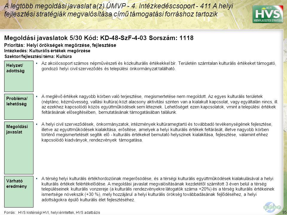 95 Forrás:HVS kistérségi HVI, helyi érintettek, HVS adatbázis Megoldási javaslatok 5/30 Kód: KD-48-SzF-4-03 Sorszám: 1118 A legtöbb megoldási javaslat a(z) ÚMVP - 4.