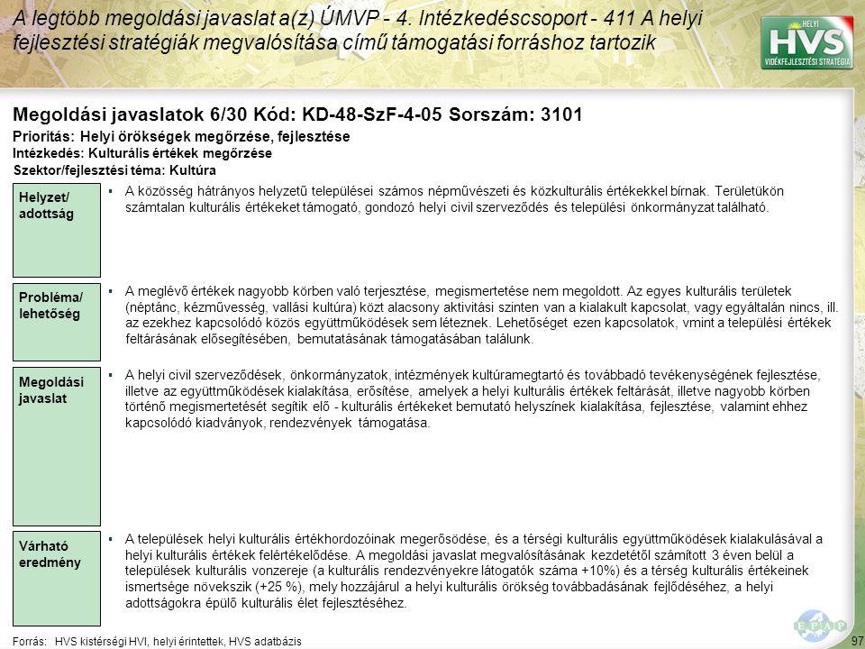 97 Forrás:HVS kistérségi HVI, helyi érintettek, HVS adatbázis Megoldási javaslatok 6/30 Kód: KD-48-SzF-4-05 Sorszám: 3101 A legtöbb megoldási javaslat a(z) ÚMVP - 4.