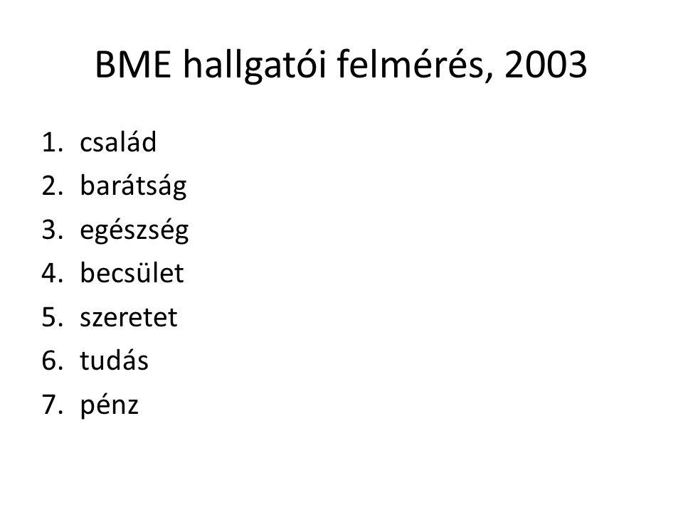 BME hallgatói felmérés, 2003 1.család 2.barátság 3.egészség 4.becsület 5.szeretet 6.tudás 7.pénz