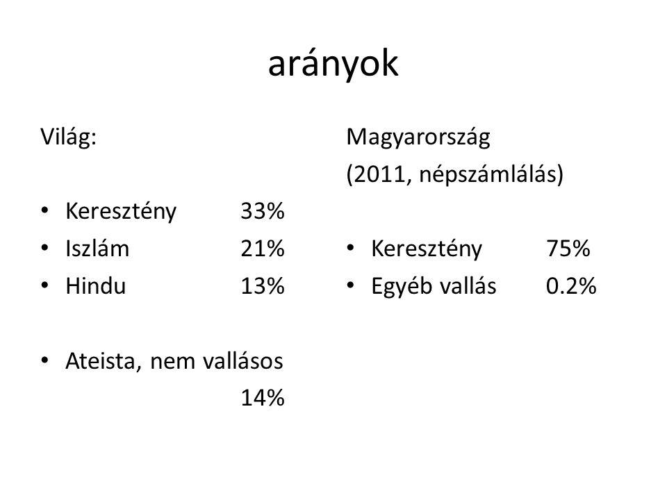 arányok Világ: • Keresztény33% • Iszlám21% • Hindu13% • Ateista, nem vallásos 14% Magyarország (2011, népszámlálás) • Keresztény75% • Egyéb vallás0.2%