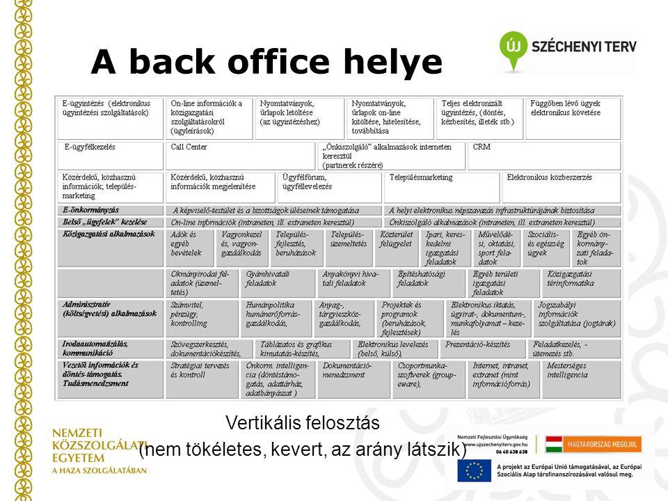 A back office helye Vertikális felosztás (nem tökéletes, kevert, az arány látszik)