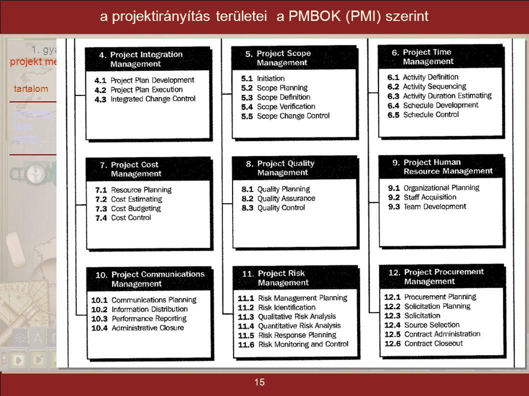 tartalom mindmap tézis mottó 1. gyakorlat: projekt menedzsment 15 a projektirányítás területei a PMBOK (PMI) szerint