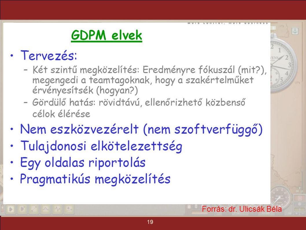 tartalom mindmap tézis mottó 1. gyakorlat: projekt menedzsment 20 Forrás: dr. Ulicsák Béla