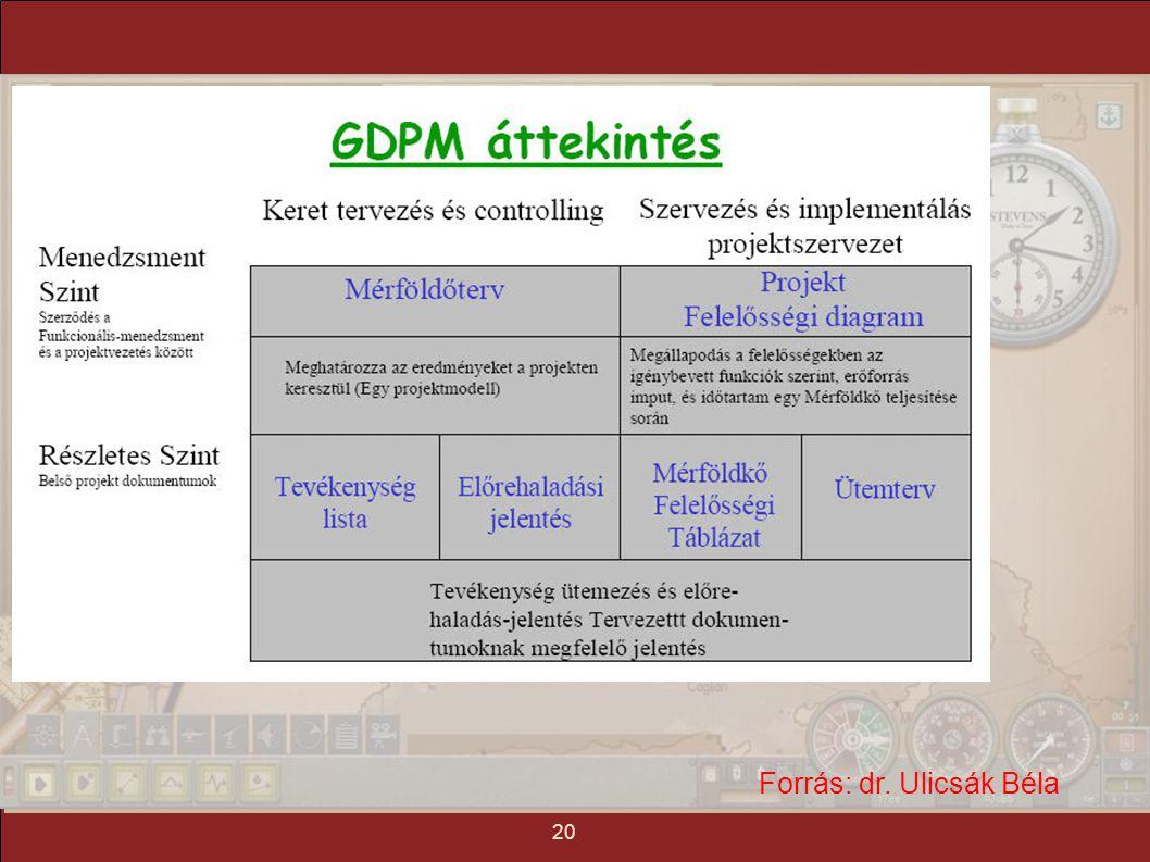 tartalom mindmap tézis mottó 1. gyakorlat: projekt menedzsment 21 Forrás: dr. Ulicsák Béla