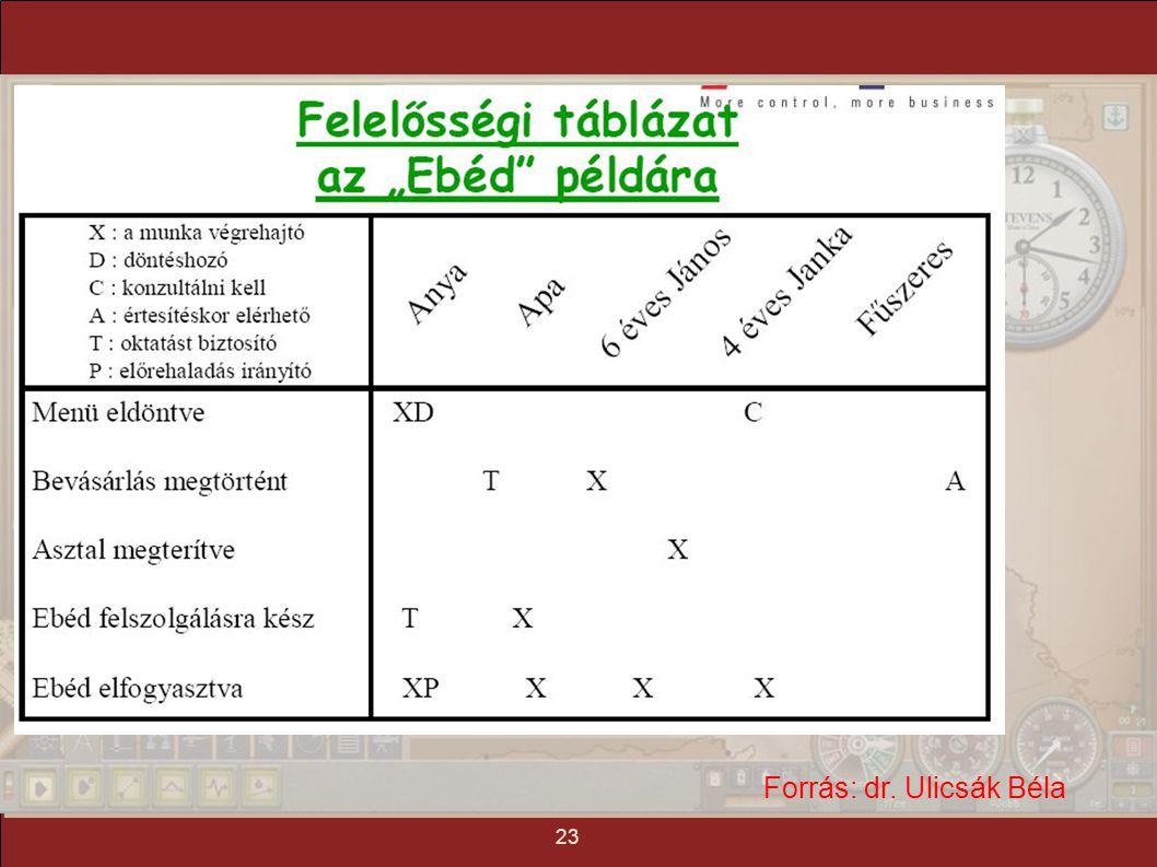 tartalom mindmap tézis mottó 1. gyakorlat: projekt menedzsment 23 Forrás: dr. Ulicsák Béla