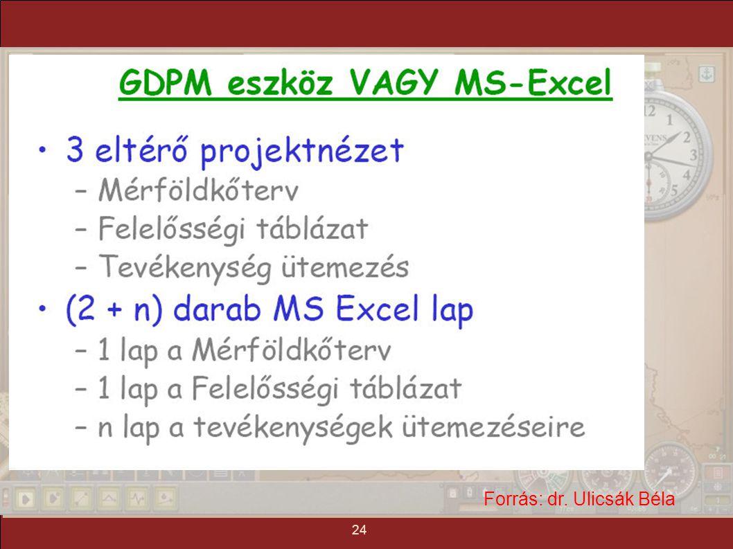 tartalom mindmap tézis mottó 1. gyakorlat: projekt menedzsment 25 Forrás: dr. Ulicsák Béla