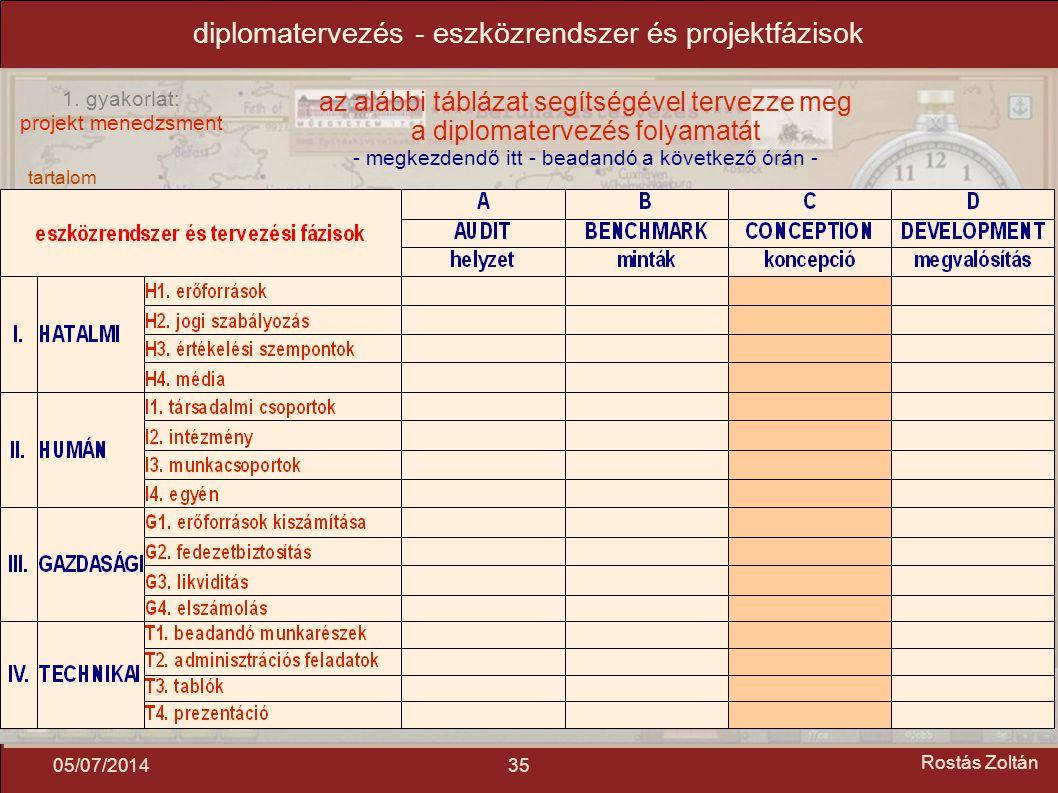 tartalom mindmap tézis mottó 1. gyakorlat: projekt menedzsment 3505/07/2014 Rostás Zoltán diplomatervezés - eszközrendszer és projektfázisok az alábbi