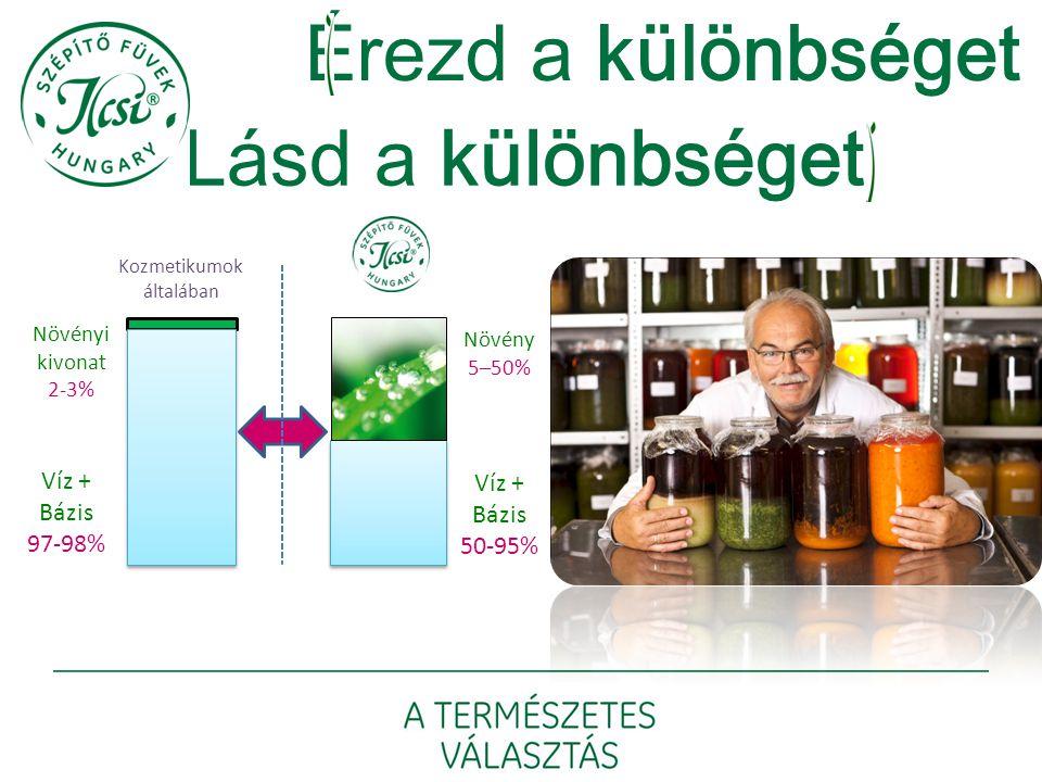 Érezd a különbséget Lásd a különbséget Víz + Bázis 97-98% Növényi kivonat 2-3% Növény 5–50% Víz + Bázis 50-95% Kozmetikumok általában