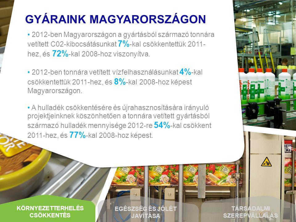 MAGYARORSZÁGI GYÁRAINK GYÁRAINK MAGYARORSZÁGON • 2012-ben Magyarországon a gyártásból származó tonnára vetített C02-kibocsátásunkat 7% -kal csökkentet