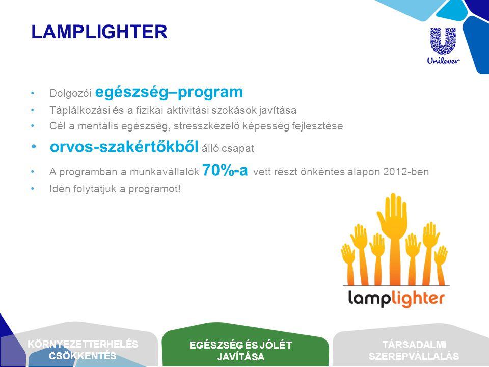 LAMPLIGHTER •Dolgozói egészség–program •Táplálkozási és a fizikai aktivitási szokások javítása •Cél a mentális egészség, stresszkezelő képesség fejles