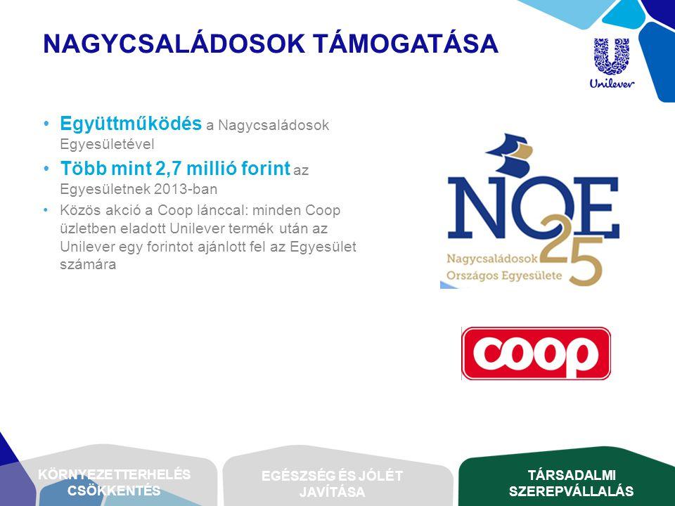 NAGYCSALÁDOSOK TÁMOGATÁSA •Együttműködés a Nagycsaládosok Egyesületével •Több mint 2,7 millió forint az Egyesületnek 2013-ban •Közös akció a Coop lánc