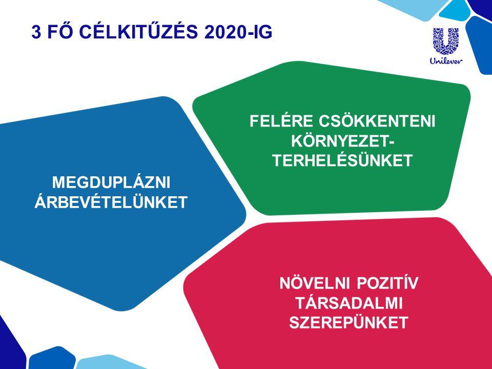 3 FŐ CÉLKITŰZÉS 2020-IG MEGDUPLÁZNI ÁRBEVÉTELÜNKET FELÉRE CSÖKKENTENI KÖRNYEZET- TERHELÉSÜNKET NÖVELNI POZITÍV TÁRSADALMI SZEREPÜNKET