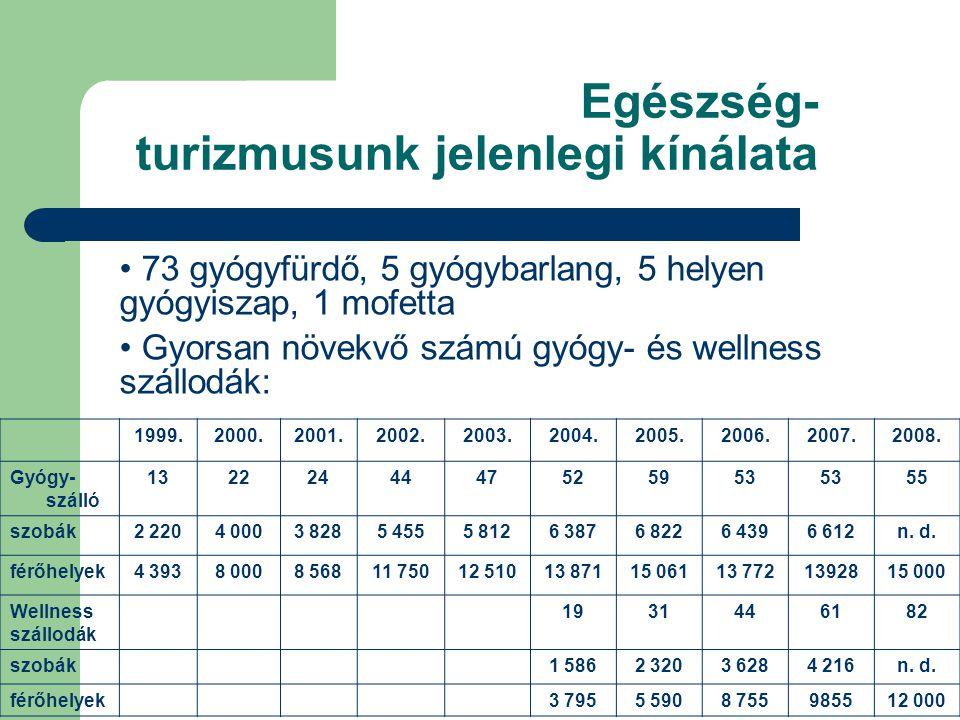 Egészség- turizmusunk jelenlegi kínálata • 73 gyógyfürdő, 5 gyógybarlang, 5 helyen gyógyiszap, 1 mofetta • Gyorsan növekvő számú gyógy- és wellness szállodák: 1999.2000.2001.2002.2003.2004.2005.2006.2007.2008.