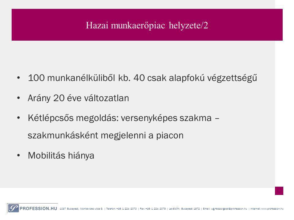 1037 Budapest, Montevideo utca 9. | Telefon: +36 1 224 2070 | Fax: +36 1 224 2079 | Levélcím: Budapest 1872 | Email: ugyfelszolgalat@profession.hu | I