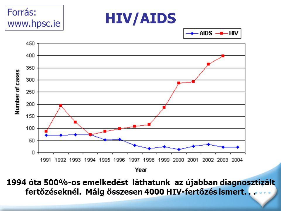 HIV/AIDS 1994 óta 500%-os emelkedést láthatunk az újabban diagnosztizált fertőzéseknél. Máig összesen 4000 HIV-fertőzés ismert... Forrás: www.hpsc.ie