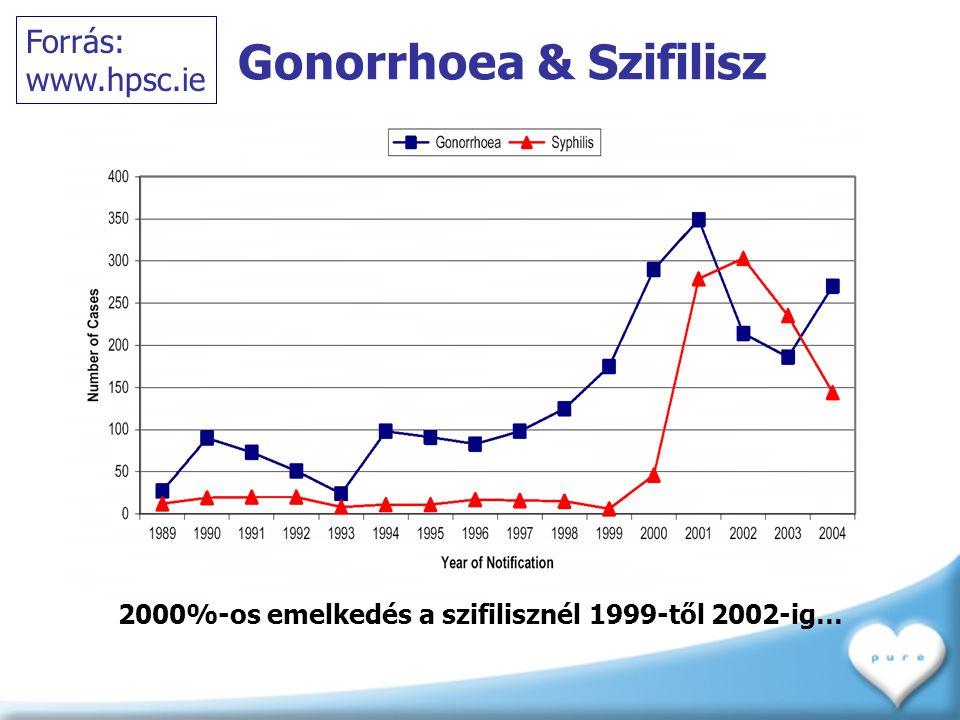 Gonorrhoea & Szifilisz 2000%-os emelkedés a szifilisznél 1999-től 2002-ig… Forrás: www.hpsc.ie