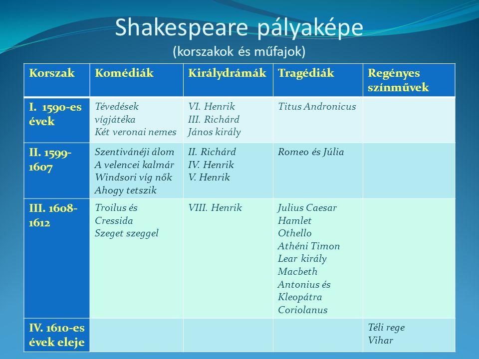 Shakespeare pályaképe (korszakok és műfajok) KorszakKomédiákKirálydrámákTragédiákRegényes színművek I. 1590-es évek Tévedések vígjátéka Két veronai ne