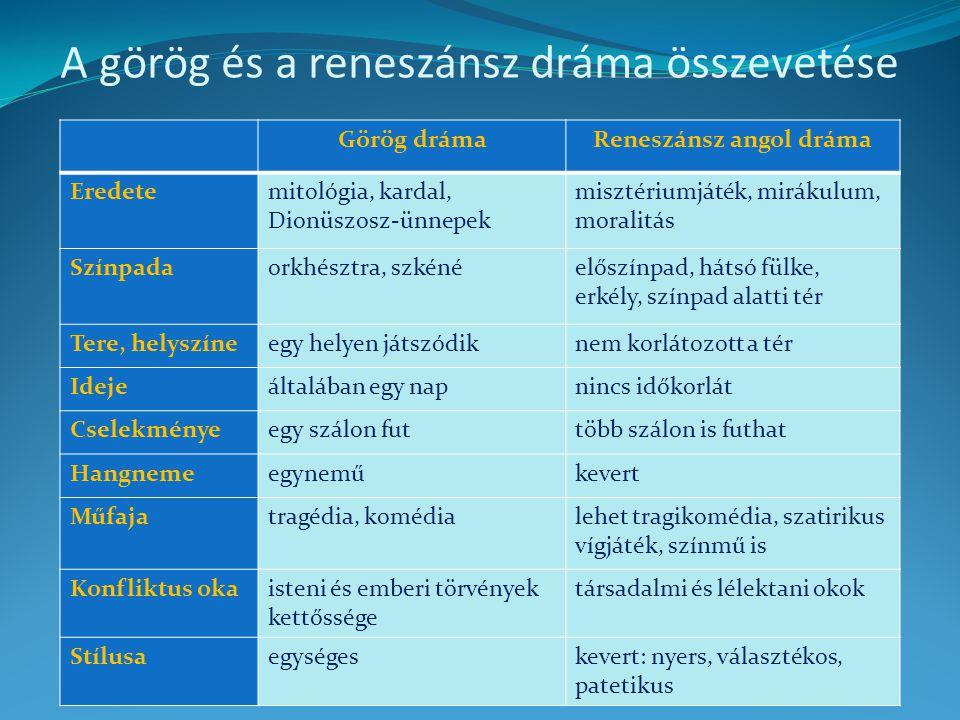 A görög és a reneszánsz dráma összevetése Görög drámaReneszánsz angol dráma Eredetemitológia, kardal, Dionüszosz-ünnepek misztériumjáték, mirákulum, m