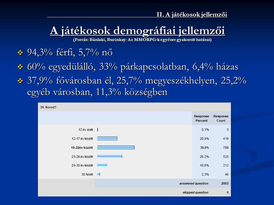 II. A játékosok jellemzői A játékosok demográfiai jellemzői (Forrás: Bánlaki, Buzinkay: Az MMORPG-k egyénre gyakorolt hatásai)  94,3% férfi, 5,7% nő