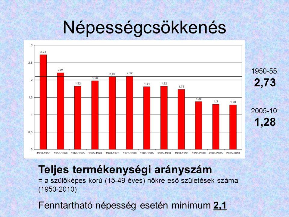 Népességcsökkenés Teljes termékenységi arányszám = a szülőképes korú (15-49 éves) nőkre eső születések száma (1950-2010) Fenntartható népesség esetén