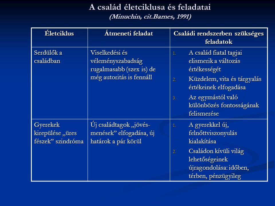 A család életciklusa és feladatai (Minuchin, cit.Barnes, 1991) Életciklus Átmeneti feladat Családi rendszerben szükséges feladatok Serdülők a családba
