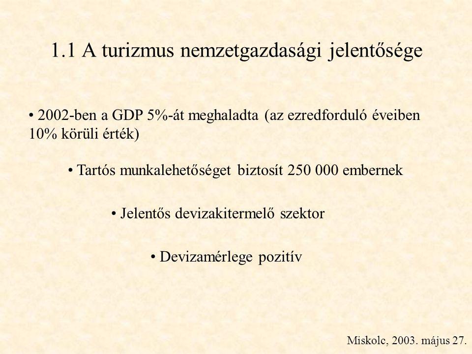 Miskolc, 2003. május 27. 1.1 A turizmus nemzetgazdasági jelentősége • Tartós munkalehetőséget biztosít 250 000 embernek • Jelentős devizakitermelő sze